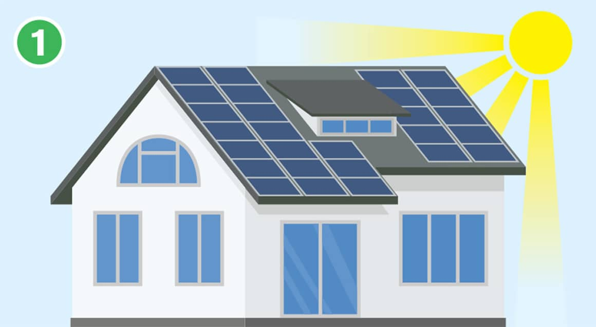 How Do Solar Panels Work - Solar Panels - Buffalo Solar Solutions