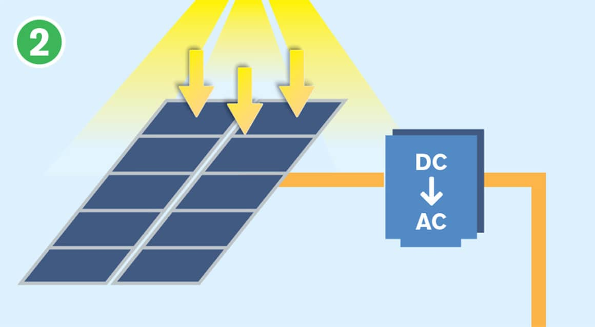 How Do Solar Panels Work - Solar Inverter - Buffalo Solar Solutions