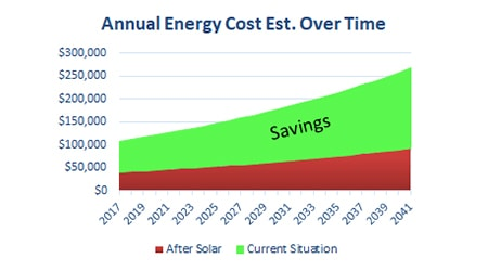 Commercial Solar Solutions - Buffalo Solar Solutions - Annual Energy Costs - Buffalo, NY