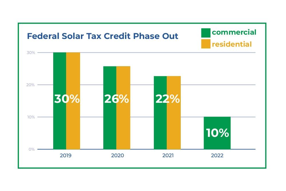 30% Federal Tax Credit is Going Away - Buffalo Solar Blog - Buffalo Solar Solutions